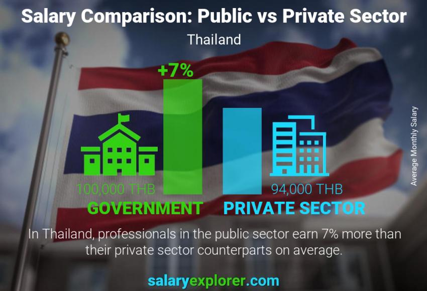 Public vs private sector salaries monthly Thailand