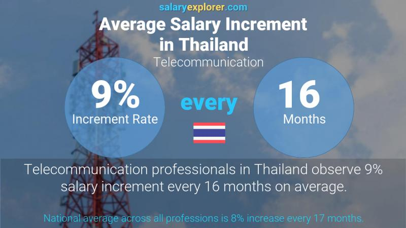 Annual Salary Increment Rate Thailand Telecommunication