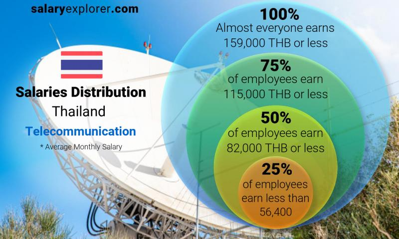 Median and salary distribution monthly Thailand Telecommunication