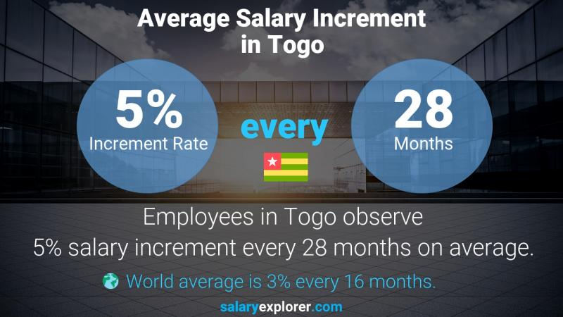 Annual Salary Increment Rate Togo