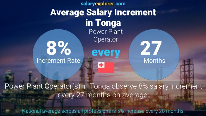 Annual Salary Increment Rate Tonga Power Plant Operator