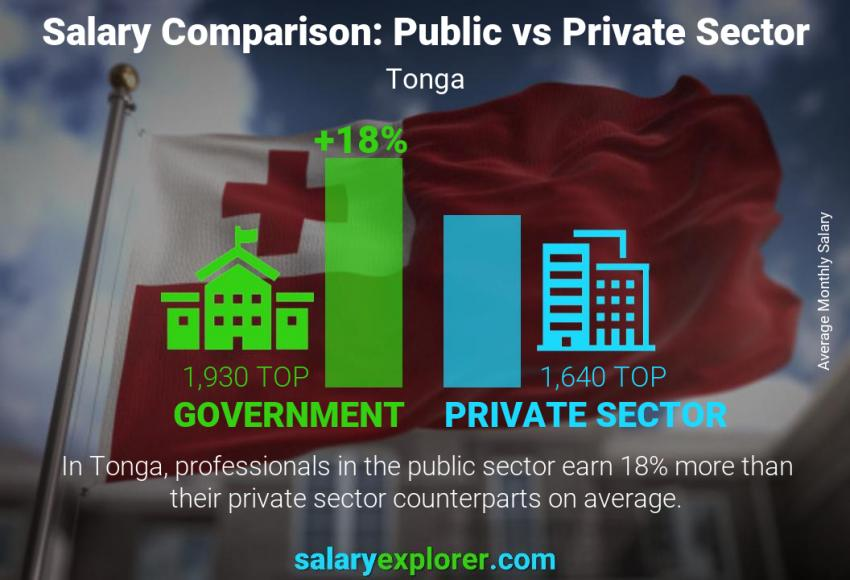 Public vs private sector salaries monthly Tonga