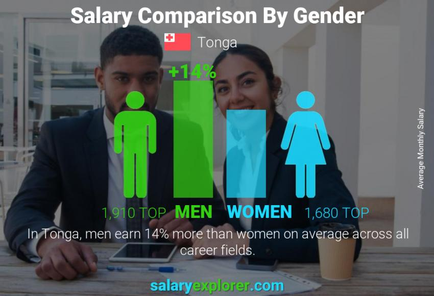 Salary comparison by gender monthly Tonga