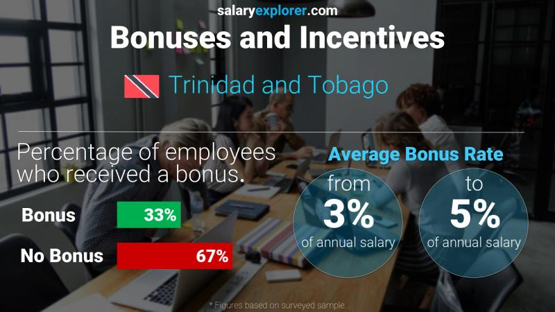 Annual Salary Bonus Rate Trinidad and Tobago