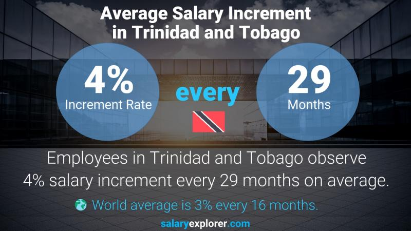 Annual Salary Increment Rate Trinidad and Tobago