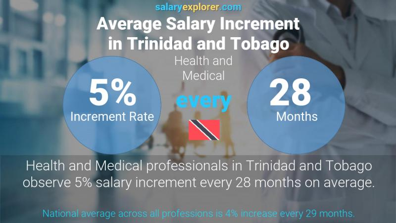 Annual Salary Increment Rate Trinidad and Tobago Health and Medical