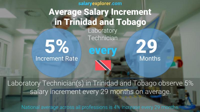 Annual Salary Increment Rate Trinidad and Tobago Laboratory Technician