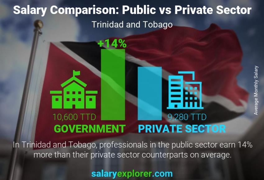 Public vs private sector salaries monthly Trinidad and Tobago