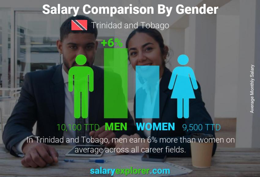Salary comparison by gender monthly Trinidad and Tobago