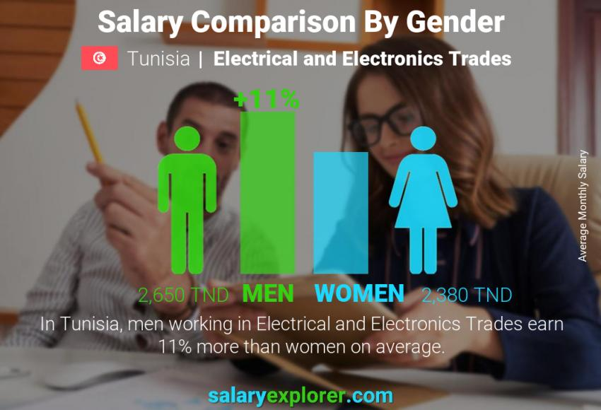 Salary comparison by gender monthly Tunisia Electrical and Electronics Trades
