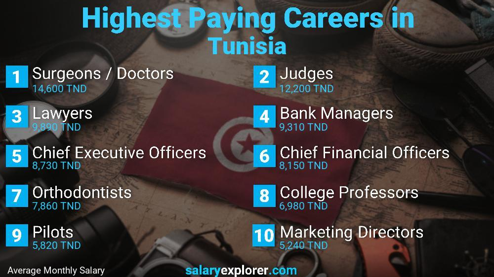 Highest Paying Jobs In Tunisia