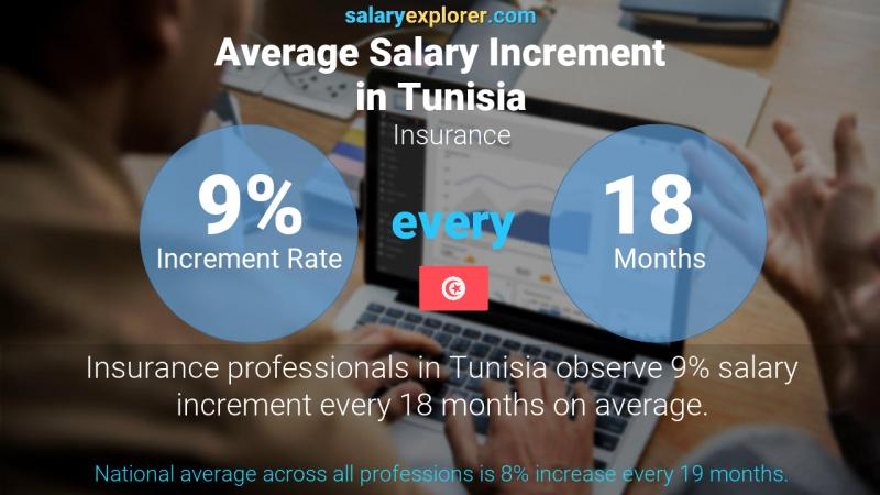 Annual Salary Increment Rate Tunisia Insurance