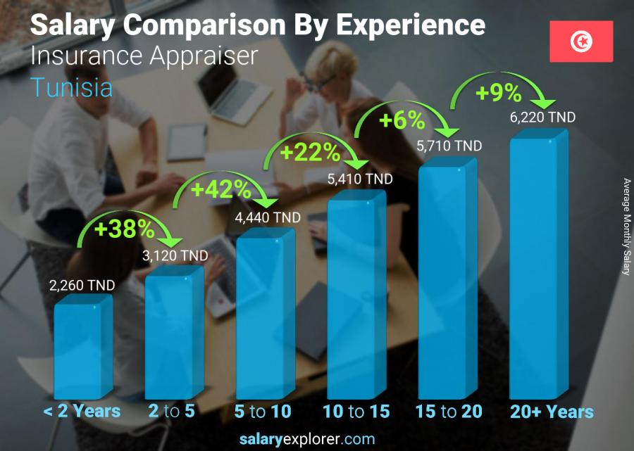 Salary comparison by years of experience monthly Tunisia Insurance Appraiser