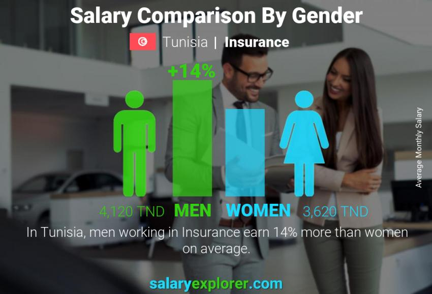 Salary comparison by gender monthly Tunisia Insurance
