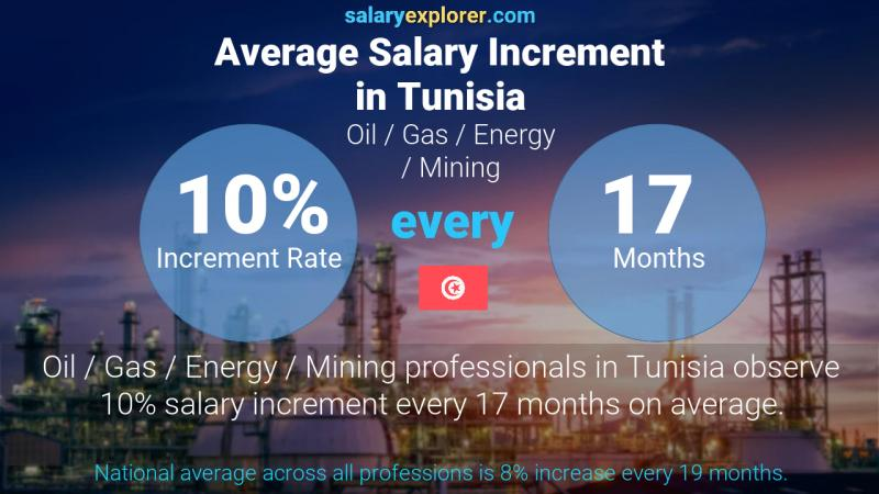 Annual Salary Increment Rate Tunisia Oil  / Gas / Energy / Mining