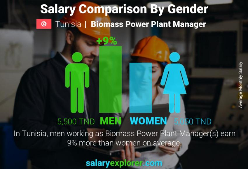 Salary comparison by gender monthly Tunisia Biomass Power Plant Manager