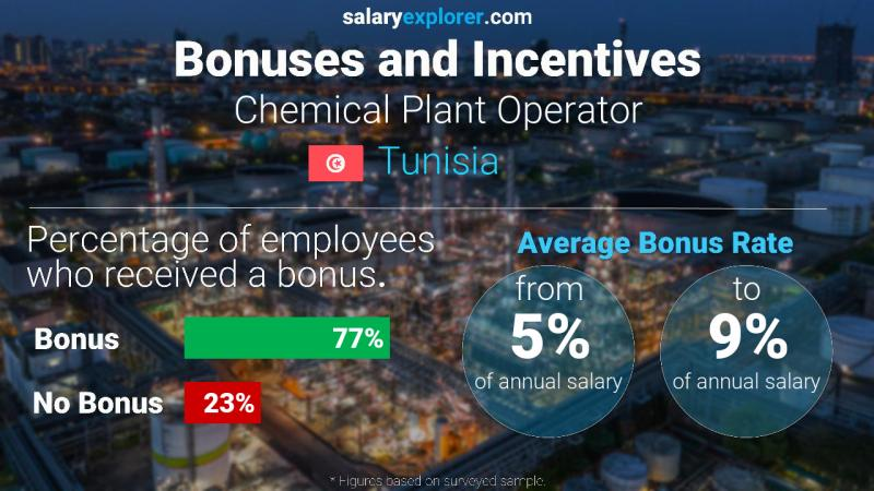 Annual Salary Bonus Rate Tunisia Chemical Plant Operator