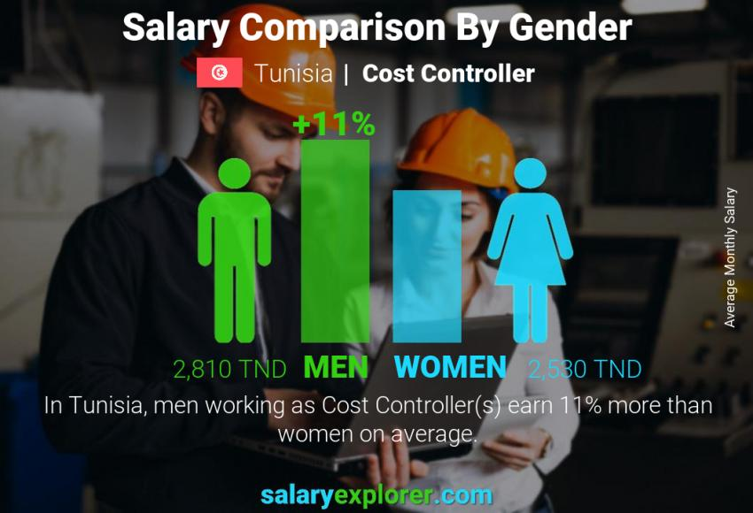 Salary comparison by gender monthly Tunisia Cost Controller
