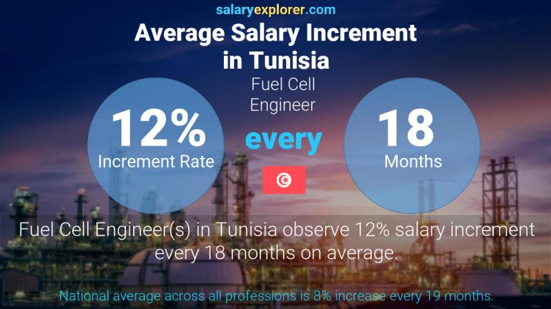 Annual Salary Increment Rate Tunisia Fuel Cell Engineer