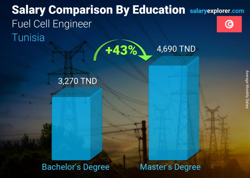 Salary comparison by education level monthly Tunisia Fuel Cell Engineer