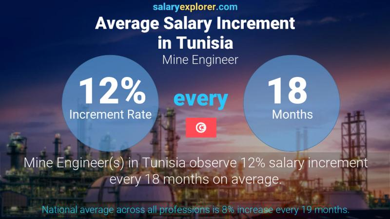 Annual Salary Increment Rate Tunisia Mine Engineer
