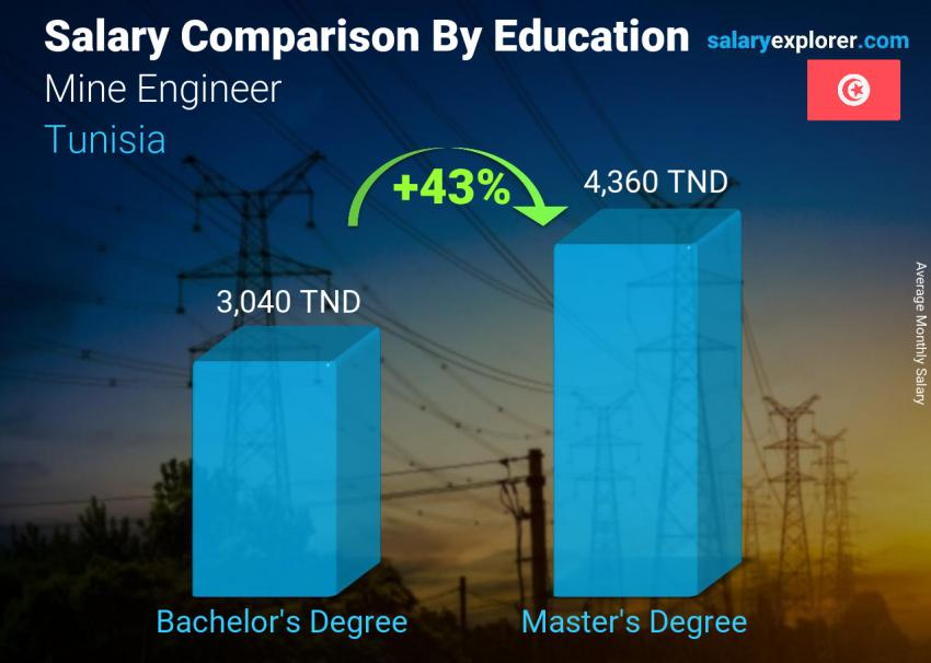 Salary comparison by education level monthly Tunisia Mine Engineer