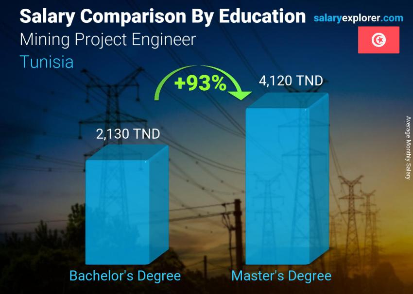Salary comparison by education level monthly Tunisia Mining Project Engineer