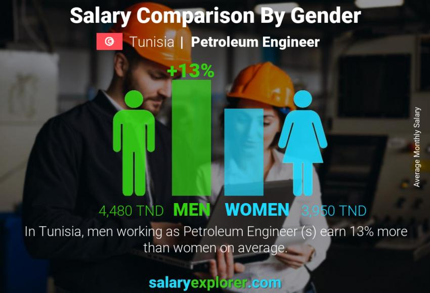 Salary comparison by gender monthly Tunisia Petroleum Engineer