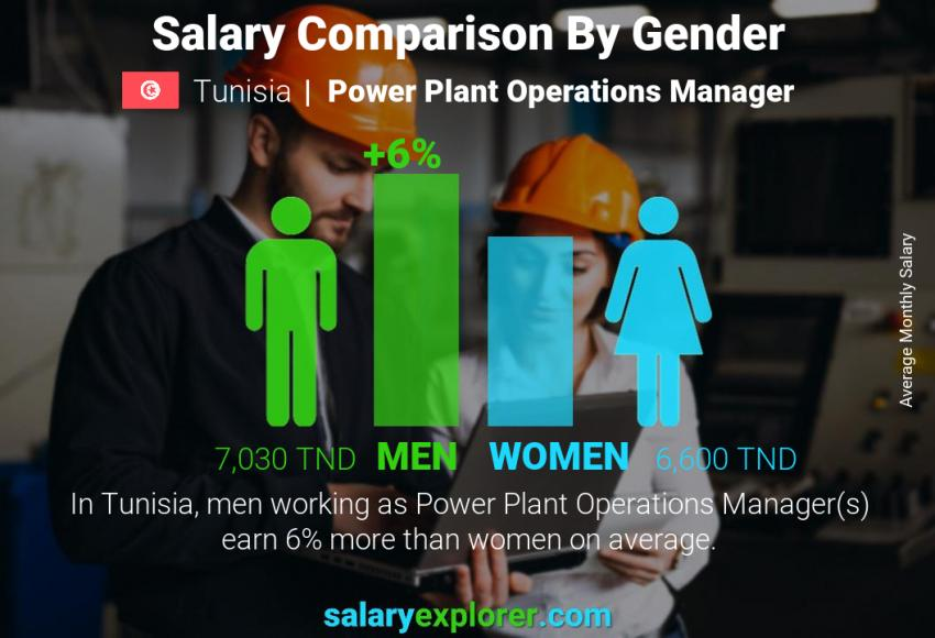 Salary comparison by gender monthly Tunisia Power Plant Operations Manager