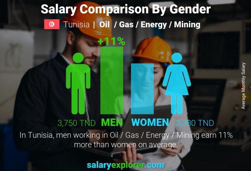 Salary comparison by gender monthly Tunisia Oil  / Gas / Energy / Mining