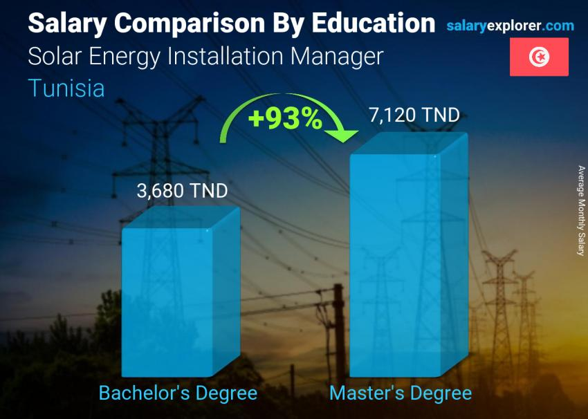 Salary comparison by education level monthly Tunisia Solar Energy Installation Manager