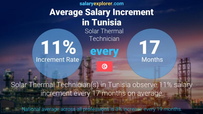 Annual Salary Increment Rate Tunisia Solar Thermal Technician