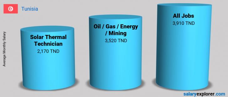 Salary Comparison Between Solar Thermal Technician and Oil  / Gas / Energy / Mining monthly Tunisia