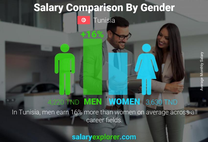 Salary comparison by gender monthly Tunisia