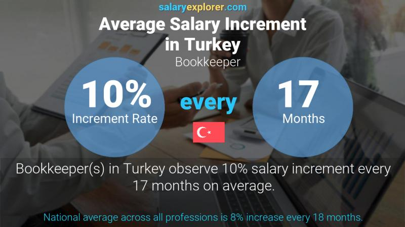 Annual Salary Increment Rate Turkey Bookkeeper
