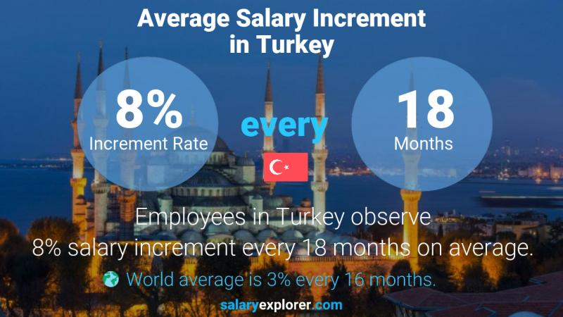 Annual Salary Increment Rate Turkey