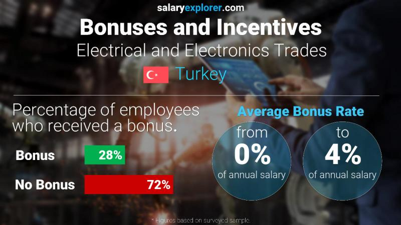 Annual Salary Bonus Rate Turkey Electrical and Electronics Trades