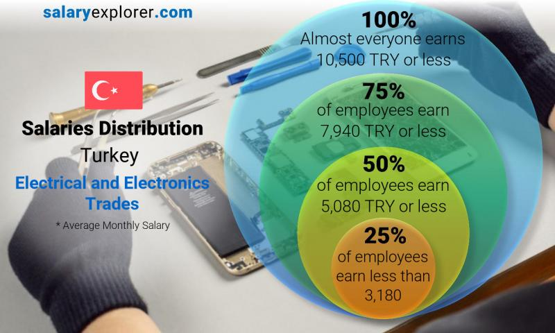 Median and salary distribution monthly Turkey Electrical and Electronics Trades