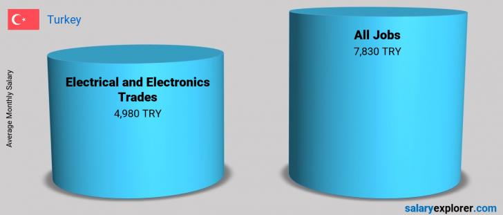Salary Comparison Between Electrical and Electronics Trades and Electrical and Electronics Trades monthly Turkey