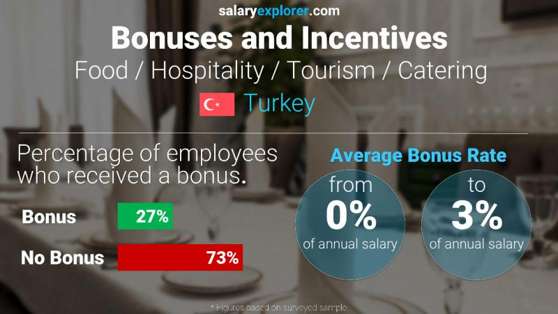 Annual Salary Bonus Rate Turkey Food / Hospitality / Tourism / Catering