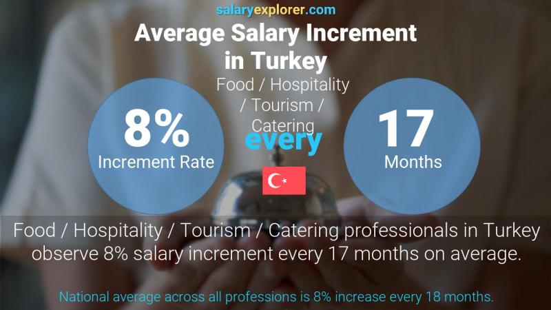 Annual Salary Increment Rate Turkey Food / Hospitality / Tourism / Catering
