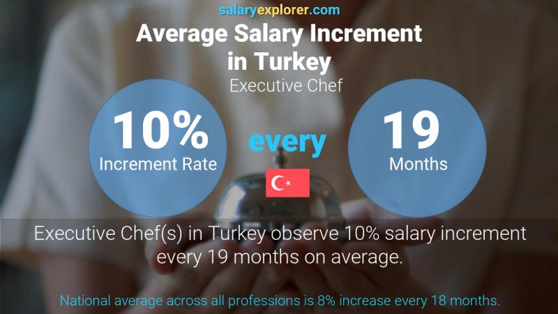 Annual Salary Increment Rate Turkey Executive Chef