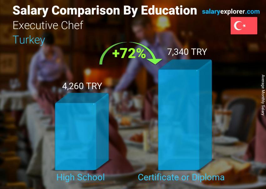 Salary comparison by education level monthly Turkey Executive Chef