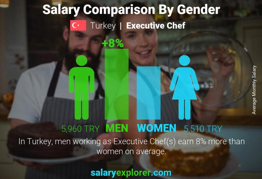 Salary comparison by gender monthly Turkey Executive Chef