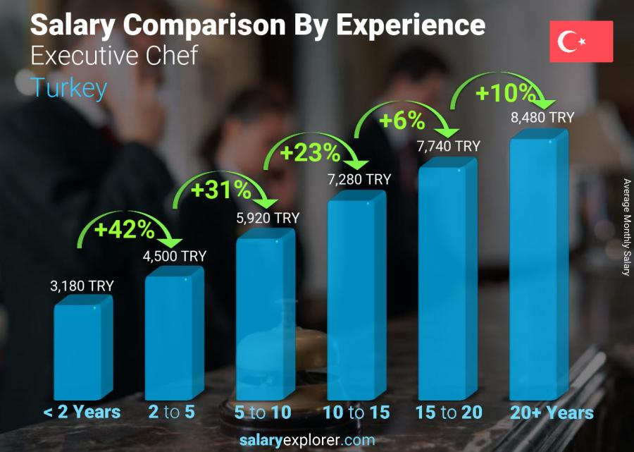 Salary comparison by years of experience monthly Turkey Executive Chef