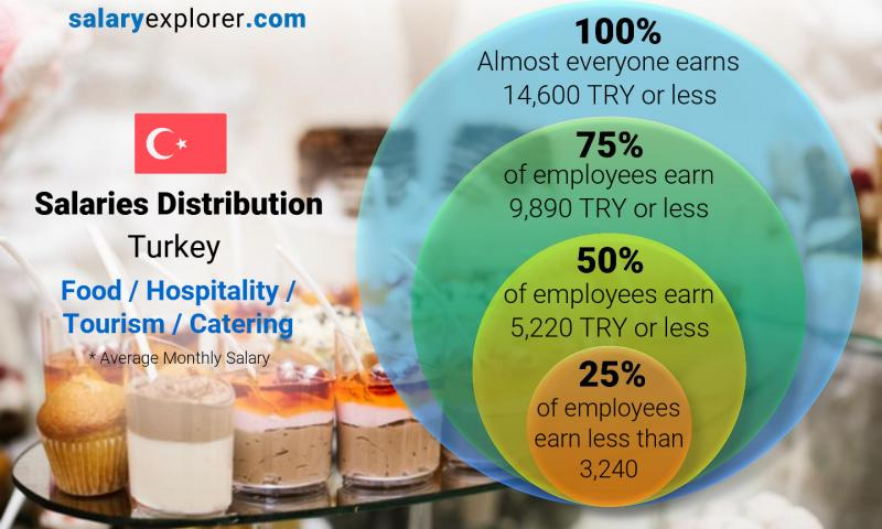 Median and salary distribution monthly Turkey Food / Hospitality / Tourism / Catering