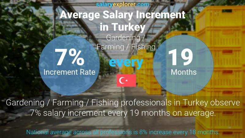 Annual Salary Increment Rate Turkey Gardening / Farming / Fishing