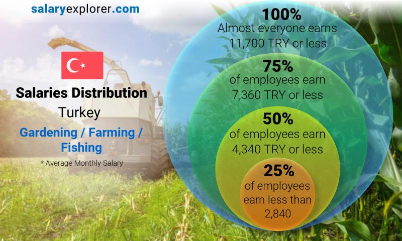 Median and salary distribution monthly Turkey Gardening / Farming / Fishing