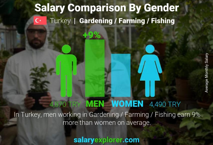 Salary comparison by gender monthly Turkey Gardening / Farming / Fishing