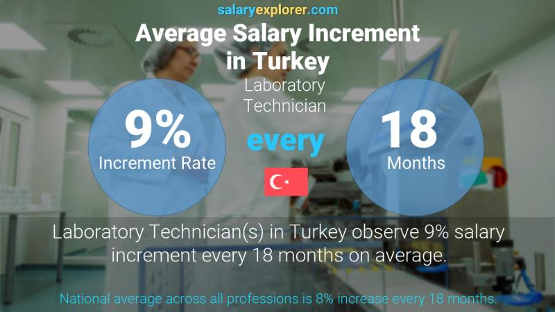 Annual Salary Increment Rate Turkey Laboratory Technician